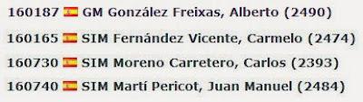Titulados del Club ajedrez Tarragona en el ranking de la ICCF