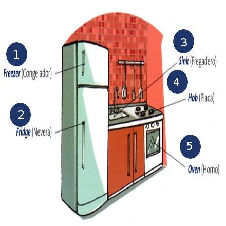 English for everyone vocabulario de la cocina en ingl s - Objetos de cocina ...