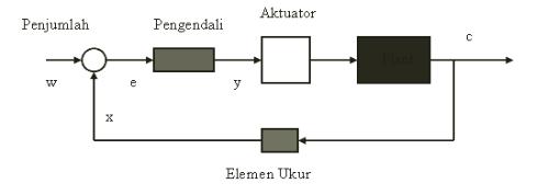 Dasar sistem pengendalian teknik kendali info elektro diagram blok sistem kendali ccuart Gallery