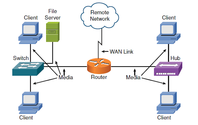 Materi Konsep Dasar Jaringan : Komponen-komponen Jaringan Komputer