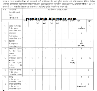 Application Form jdroamt Amravati Clerk, Typist Recruitment 2012