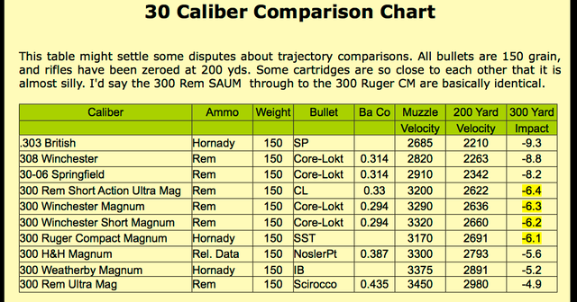 Ammo And Gun Collector Various 30 Caliber Ammo Comparison