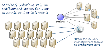 STEALTHbits adds unstructured data into IAM and IAG solutions.