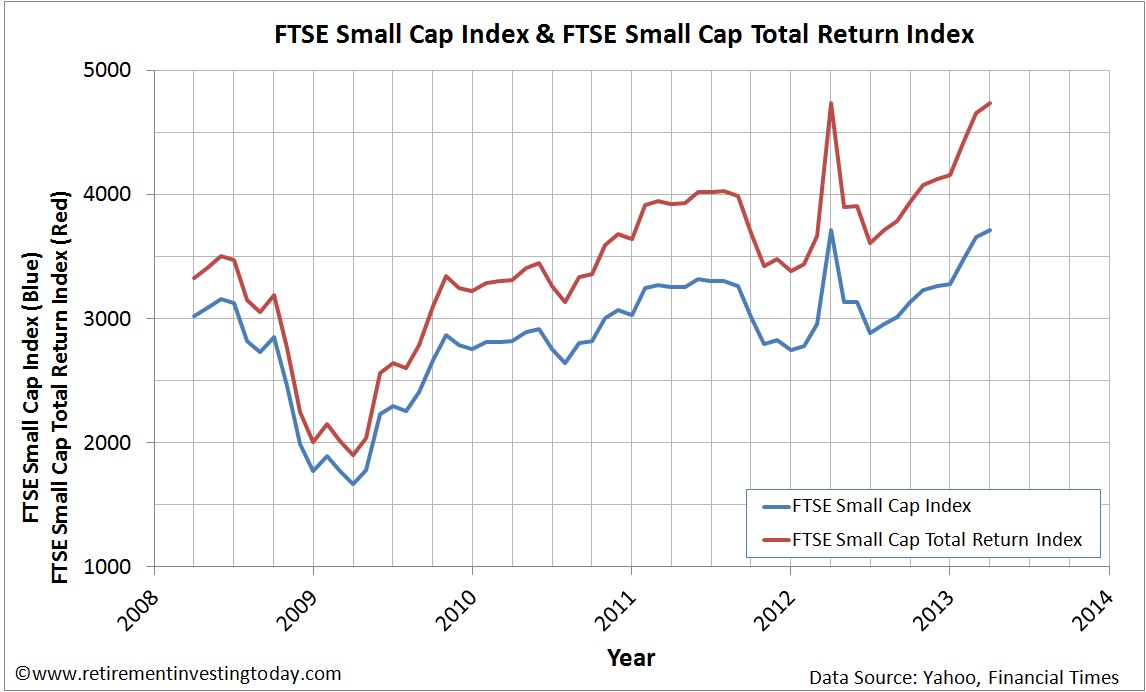 Graph of the FTSE Small Cap Price Index and FTSE Small Cap Total Return Index