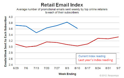 Click to view the Aug. 10, 2012 Retail Email Index larger