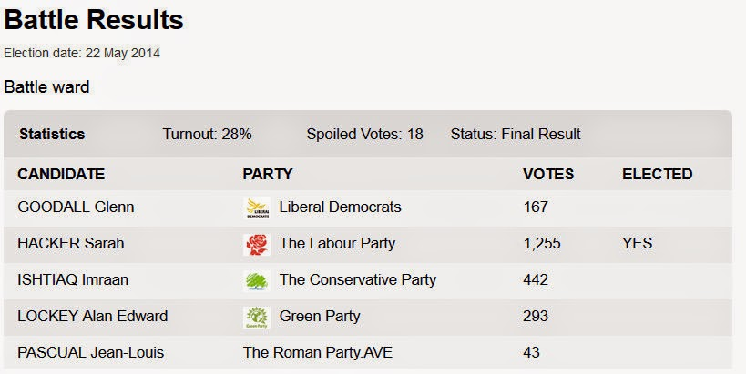 http://www.reading.gov.uk/elections/election/10/results/