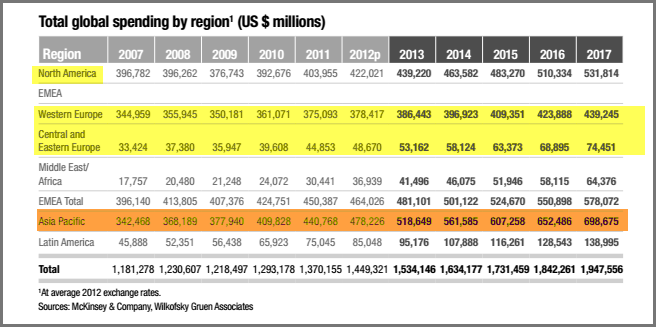 """""""digital advertising to grow by CAGR 14.7% by 2017"""""""