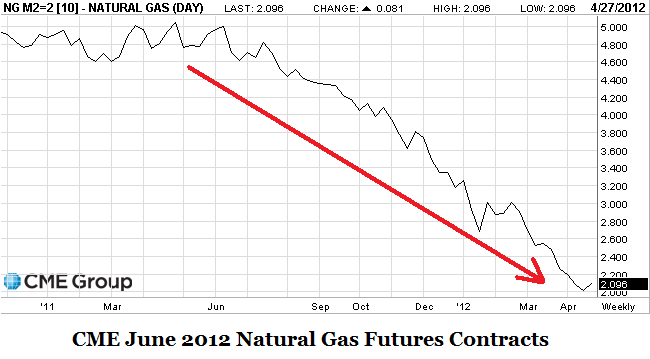 Natural gas at resistance | SpreadCharts
