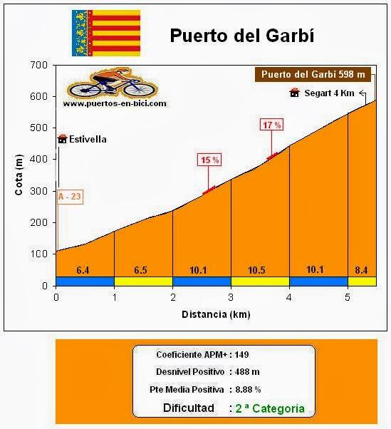 Altimetría Puerto del Garbí