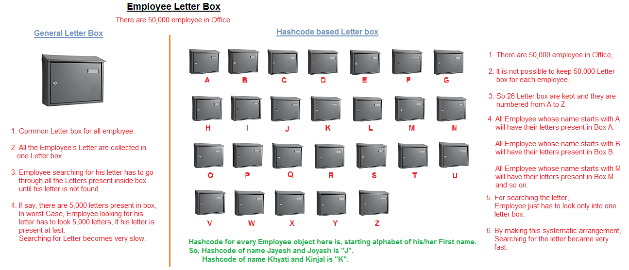 How Hashcode and Equals works in Java Hashmap | JavaByPatel