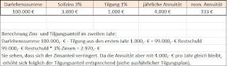 Berechnung monatliche Rate Darlehen Annuität