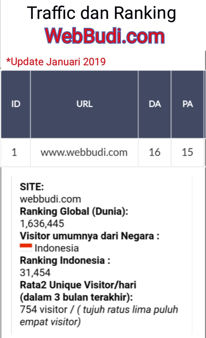 Seputar Peringkat dan Traffic Situs WebBudi.com Ter-Update