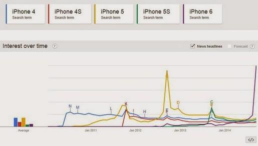 iPhone 6 là thế hệ iPhone được tìm kiếm nhiều nhất
