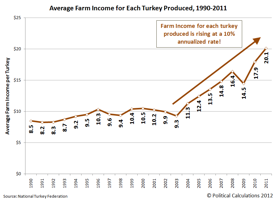 Average Farm Income per Turkey Produced, 1990-2011