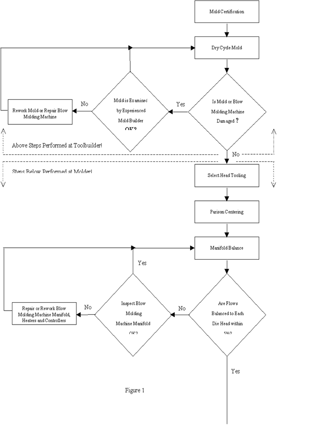 PLASTIC MOLDING TECHNOLOGY: Mold Validation Procedure Part-1