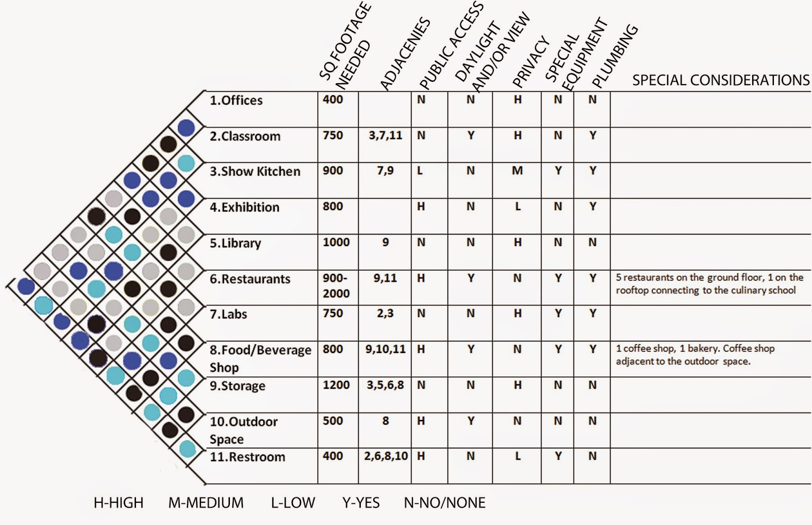 arch3610f2014sjackson: list of spaces, matrix & bubble diagram