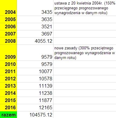 Limit IKE 2016