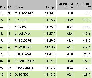resultados wrc finlandia ss4 2011