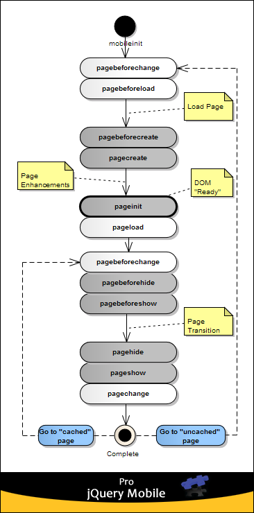 jQuery Mobile Events Diagram