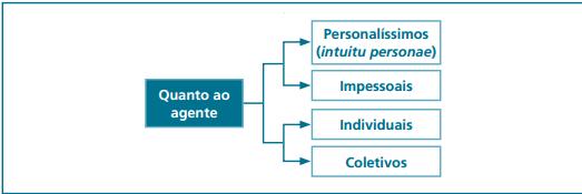 contrato personalissimo, impessoal, individual coletivo