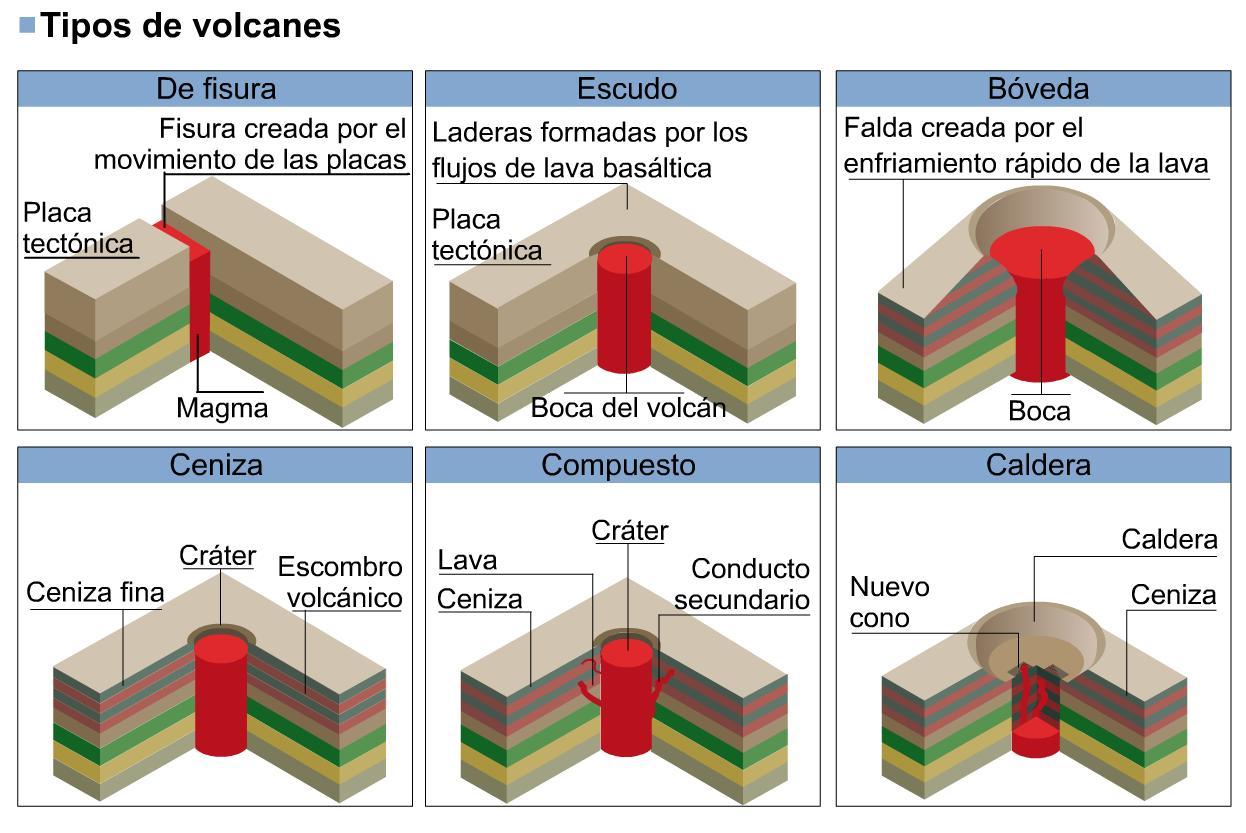 de cada tipo de volcan mostrando los nombres de sus principales partes