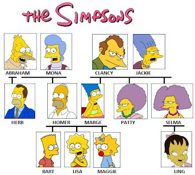 11 fictional family trees mental floss how well do you think you know the simpsons family the tv show has been on for over two decades but it takes a real fan to stay with it that long saigontimesfo