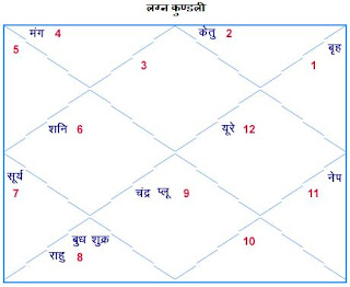 Hindi Kundli