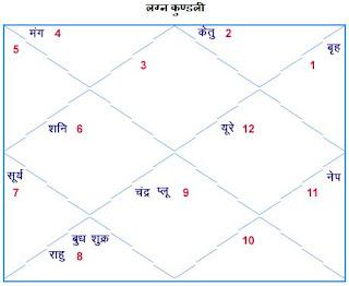 Hindi Kundli