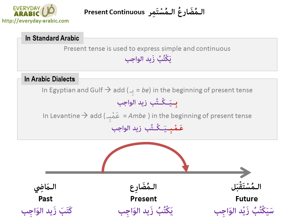 present continuous in Arabic language
