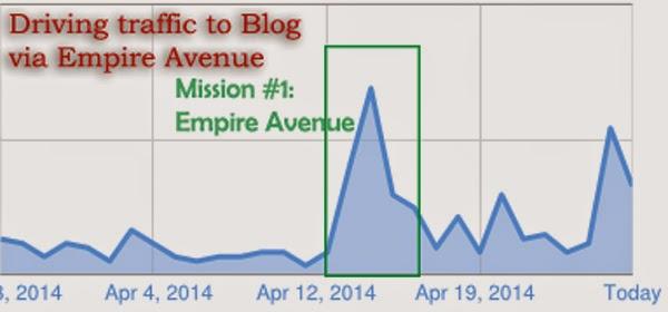 Empire Avenue Missions