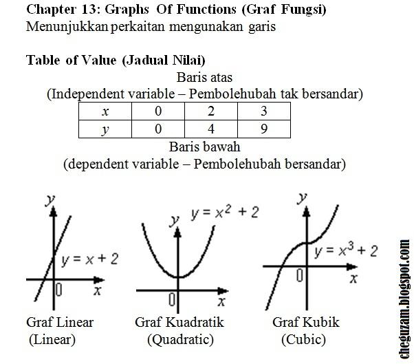 Soalan Graf Fungsi Tingkatan 5 Selangor A