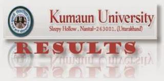KU nainital results