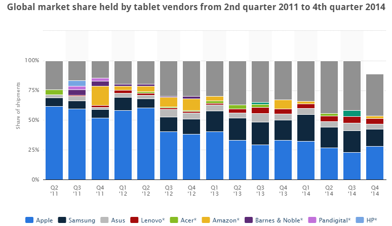 Apple vs Samsung vs Amazon : marketshare of tablets