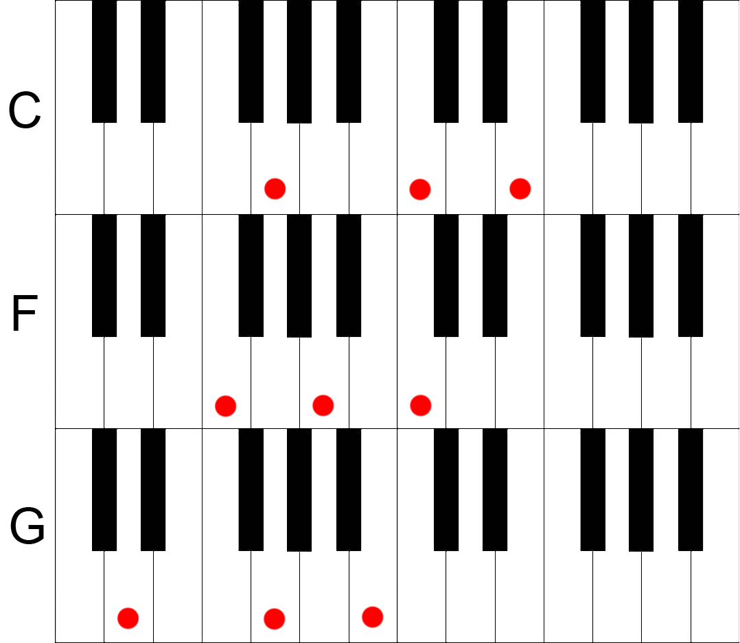 Piano chords say something