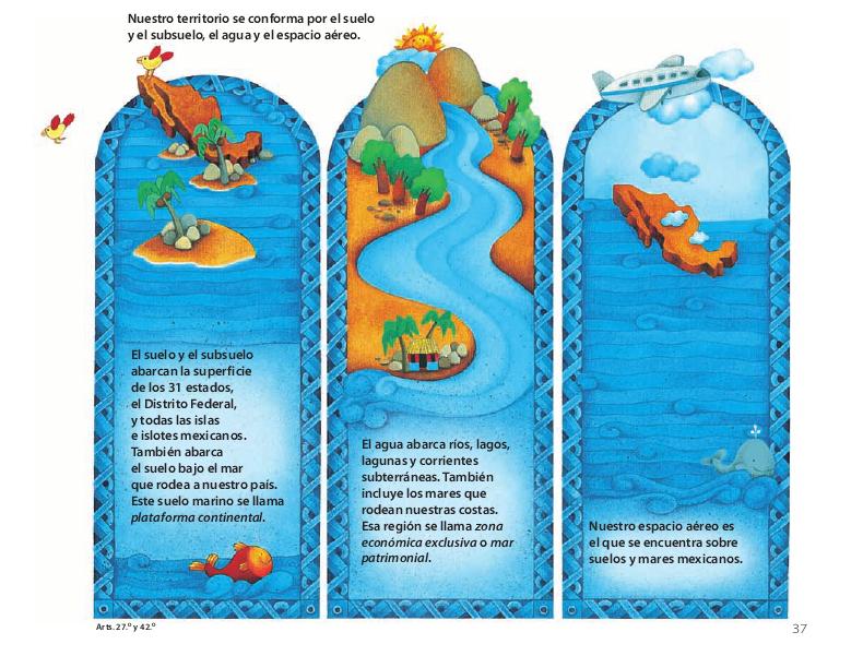 Territorio - Conoce nuestra Constitución 4to 2014-2015