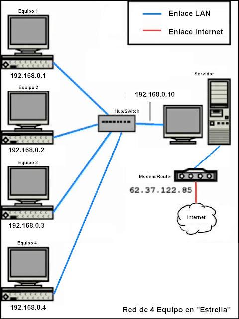 v u00edctor manuel en las redes de computadores