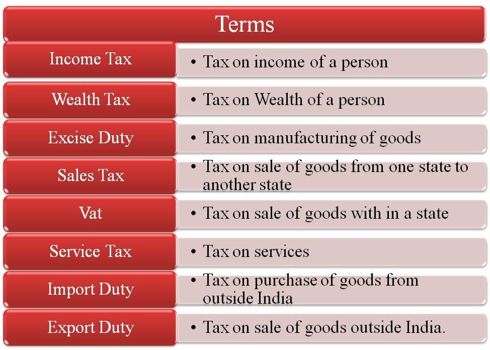 schedule vi goods under tnvat act
