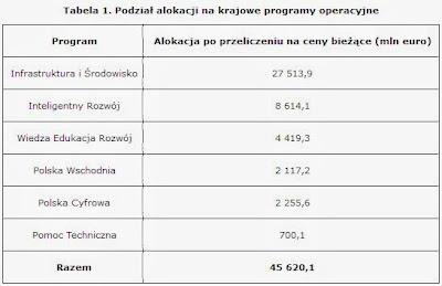nowa perspektywa finansowa, 2014-2020, dotacja unijna, kwota dofinansowania, pozyskiwanie dotacji, konkurs poir,
