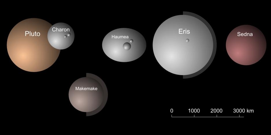 Echo Astronomy: Dwarf Planets