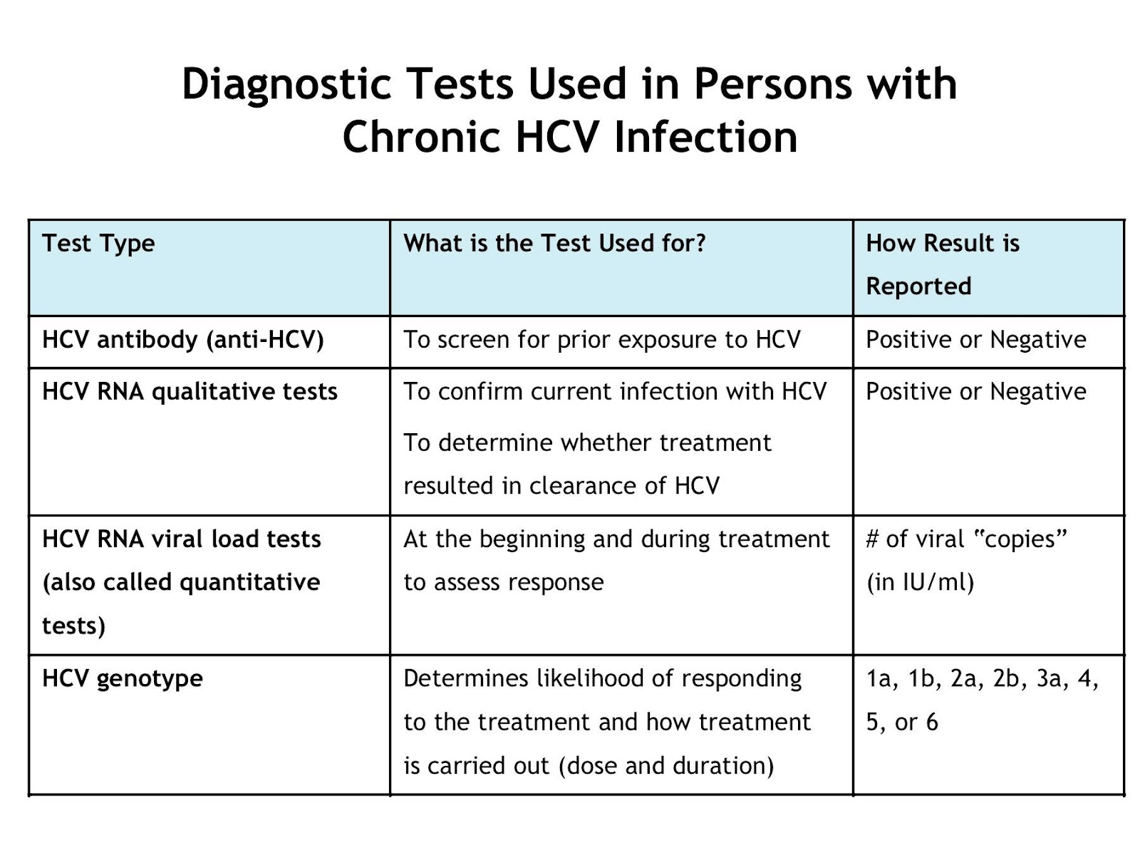 Health from trusted sources hepatitis c - Test hcv periodo finestra ...