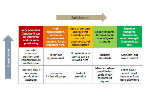 Customer satisfaction measure criteria