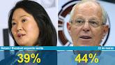 PPK vencería a Keiko Fujimori en eventual segunda vuelta, según Datum La candidata de Fuerza Popula