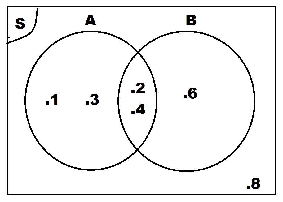 Pengertian diagram venn contoh soal dan pembahasannya paulmencoba pengertian diagram venn contoh soal dan pembahasannya ccuart Image collections