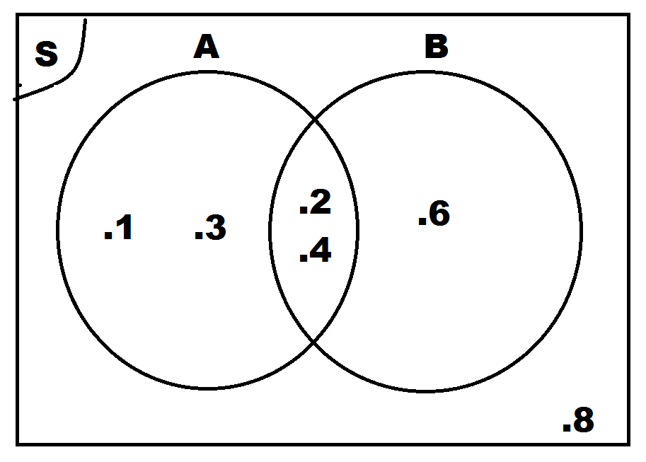 Contoh soal diagram venn irisan idealstalist contoh ccuart Gallery