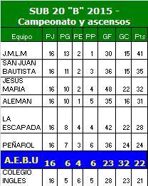 "TABLA SUB 20 Divisional ""B"" - Temporada 2015"