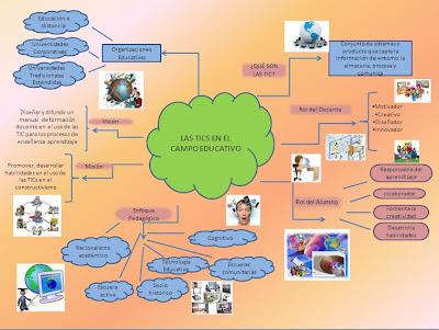 RETOS DE LA GERENCIA DE LAS TIC EN EDUCACIÓN Mapa+mental+marita