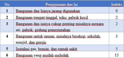 indeks penggunaan bangunan
