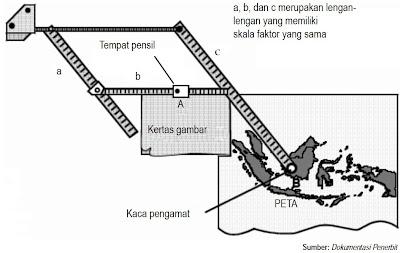 Prinsip Kerja Pantograf