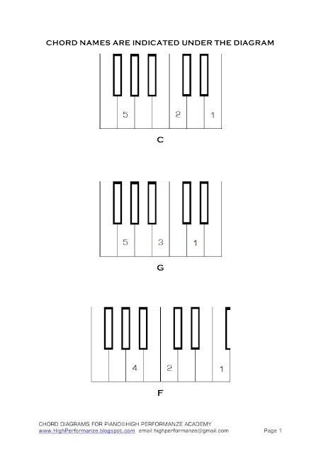high performanze musical intelligence development  u0026 training  free chord charts or diagrams for