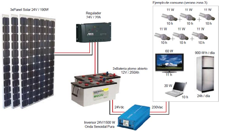 Aytuto calcular paneles y bater as para instalar energ a for Baterias de placas solares